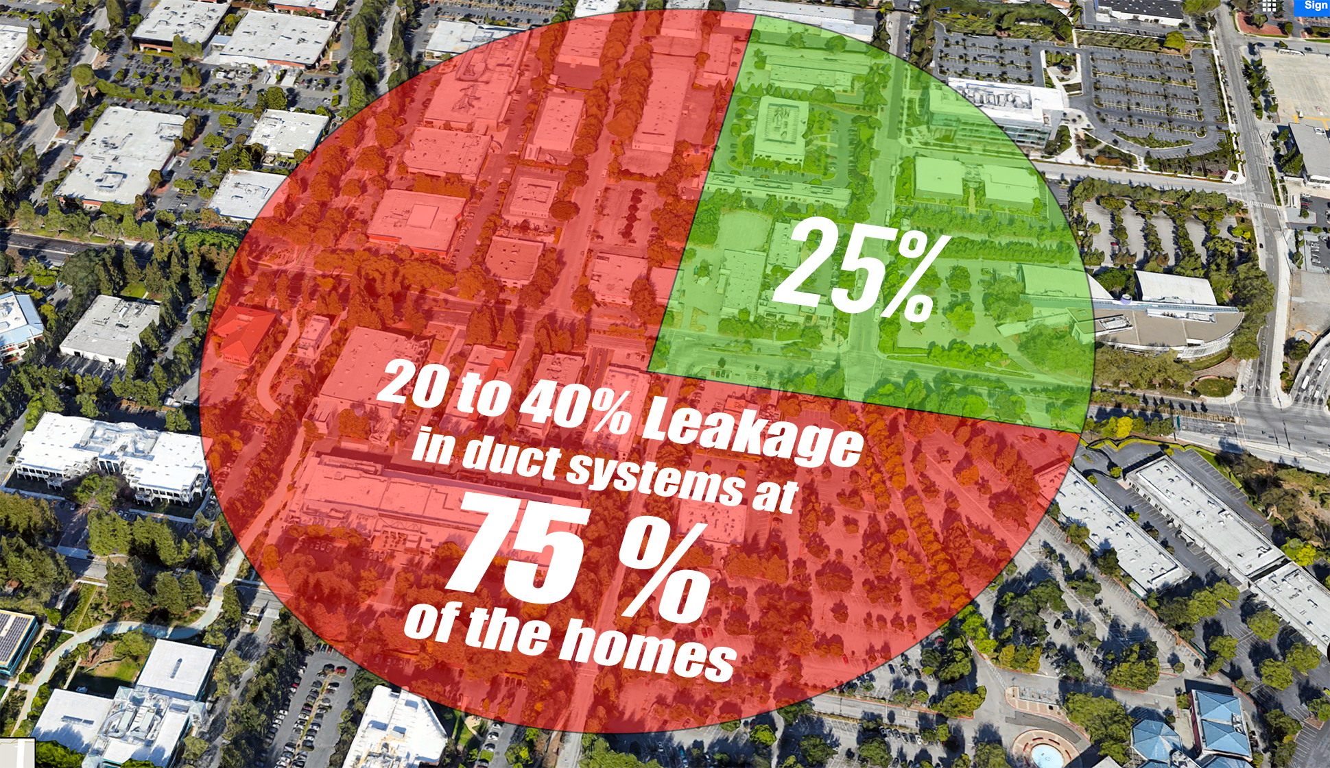 20 to 40% leakage in duct systems at 75 % of the homes